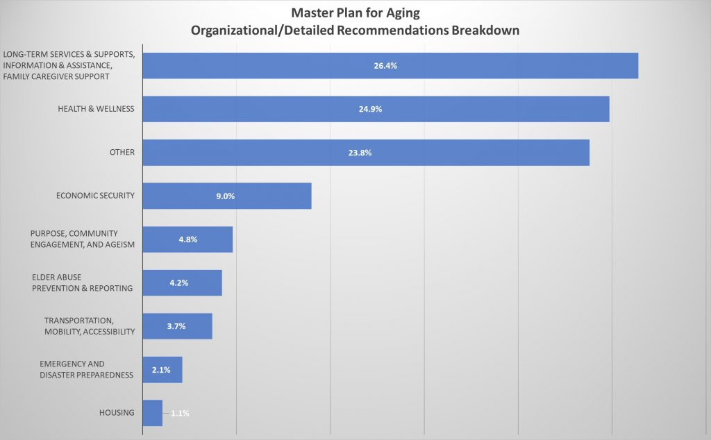 Recommendation breakdown by category – housing 1%, LTSS, I&A and family caregiver 26%, other 23%, economic security 9%, health and wellness 24%, purpose, community engagement and ageism 5%, transportation, mobility, accessibility 4%, elder abuse prevention and reporting 4%, emergency and disaster preparedness 2%.